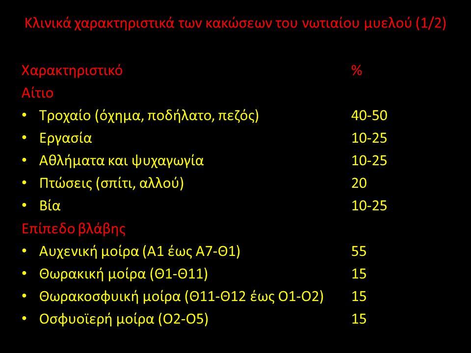 Κλινικά χαρακτηριστικά των κακώσεων του νωτιαίου μυελού (1/2) Χαρακτηριστικό% Αίτιο Τροχαίο (όχημα, ποδήλατο, πεζός)40-50 Εργασία10-25 Αθλήματα και ψυχαγωγία10-25 Πτώσεις (σπίτι, αλλού)20 Βία10-25 Επίπεδο βλάβης Αυχενική μοίρα (Α1 έως Α7-Θ1)55 Θωρακική μοίρα (Θ1-Θ11)15 Θωρακοσφυική μοίρα (Θ11-Θ12 έως Ο1-Ο2)15 Οσφυοϊερή μοίρα (Ο2-Ο5)15