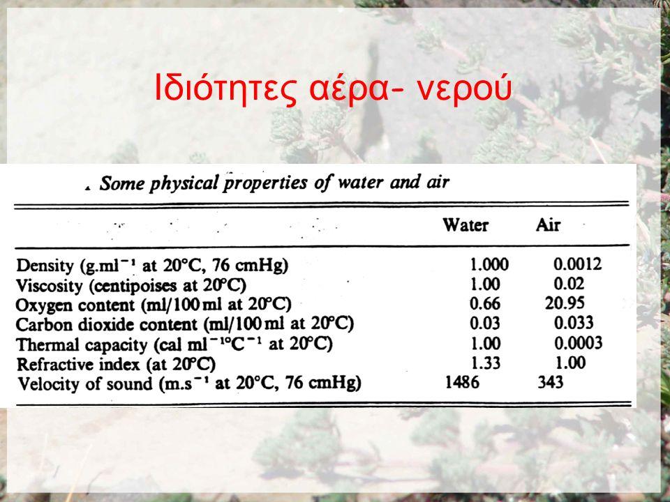 Ιδιότητες αέρα - νερού