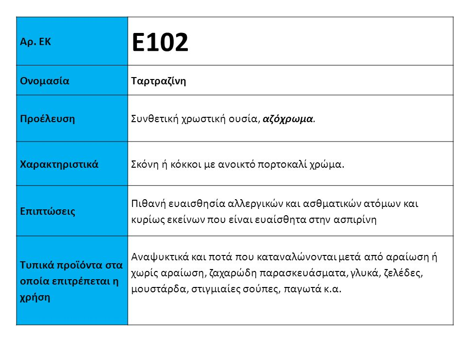 Αρ. ΕΚ Ε102 ΟνομασίαΤαρτραζίνη ΠροέλευσηΣυνθετική χρωστική ουσία, αζόχρωμα. XαρακτηριστικάΣκόνη ή κόκκοι με ανοικτό πορτοκαλί χρώμα. Επιπτώσεις Πιθανή