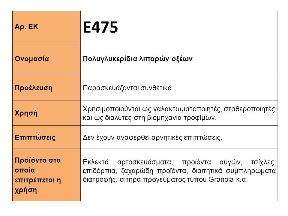 Αρ. ΕΚ Ε475 Ονομασία Πολυγλυκερίδια λιπαρών οξέων Προέλευση Παρασκευάζονται συνθετικά. Xρησή Χρησιμοποιούνται ως γαλακτωματοποιητές, σταθεροποιητές κα