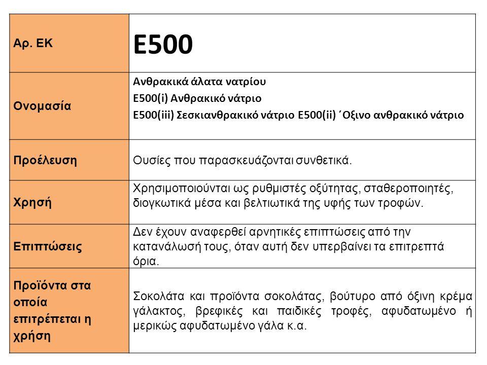 Αρ. ΕΚ Ε500 Ονομασία Ανθρακικά άλατα νατρίου Ε500(i) Ανθρακικό νάτριο Ε500(iii) Σεσκιανθρακικό νάτριο Ε500(ii) ΄Oξινο ανθρακικό νάτριο Προέλευση Ουσίε