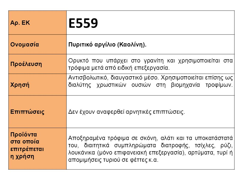 Αρ. ΕΚ Ε559 Ονομασία Πυριτικό αργίλιο (Καολίνη). Προέλευση Ορυκτό που υπάρχει στο γρανίτη και χρησιμοποιείται στα τρόφιμα μετά από ειδική επεξεργασία.
