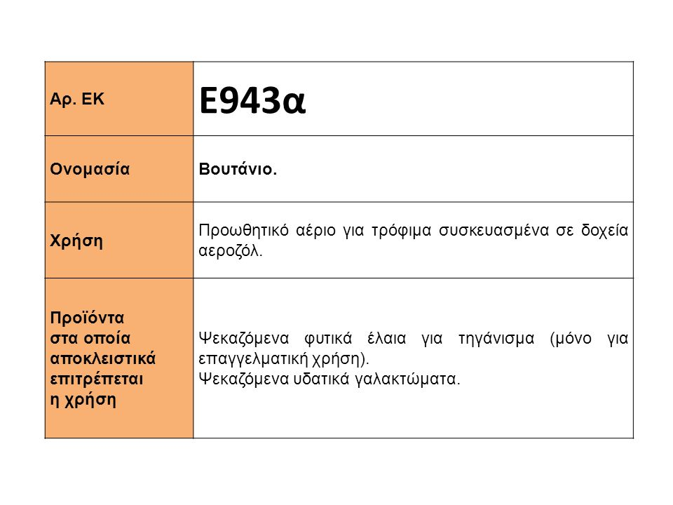 Αρ. ΕΚ Ε943α Ονομασία Βουτάνιο. Χρήση Προωθητικό αέριο για τρόφιμα συσκευασμένα σε δοχεία αεροζόλ. Προϊόντα στα οποία αποκλειστικά επιτρέπεται η χρήση