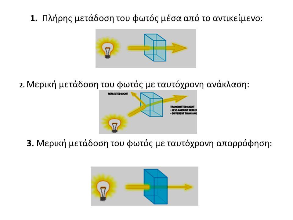 1. Πλήρης μετάδοση του φωτός μέσα από το αντικείμενο: 2. Μερική μετάδοση του φωτός με ταυτόχρονη ανάκλαση: 3. Μερική μετάδοση του φωτός με ταυτόχρονη