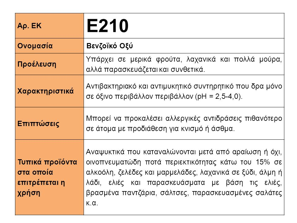 Αρ. ΕΚ Ε210 ΟνομασίαΒενζοϊκό Οξύ Προέλευση Υπάρχει σε μερικά φρούτα, λαχανικά και πολλά μούρα, αλλά παρασκευάζεται και συνθετικά. Xαρακτηριστικά Αντιβ