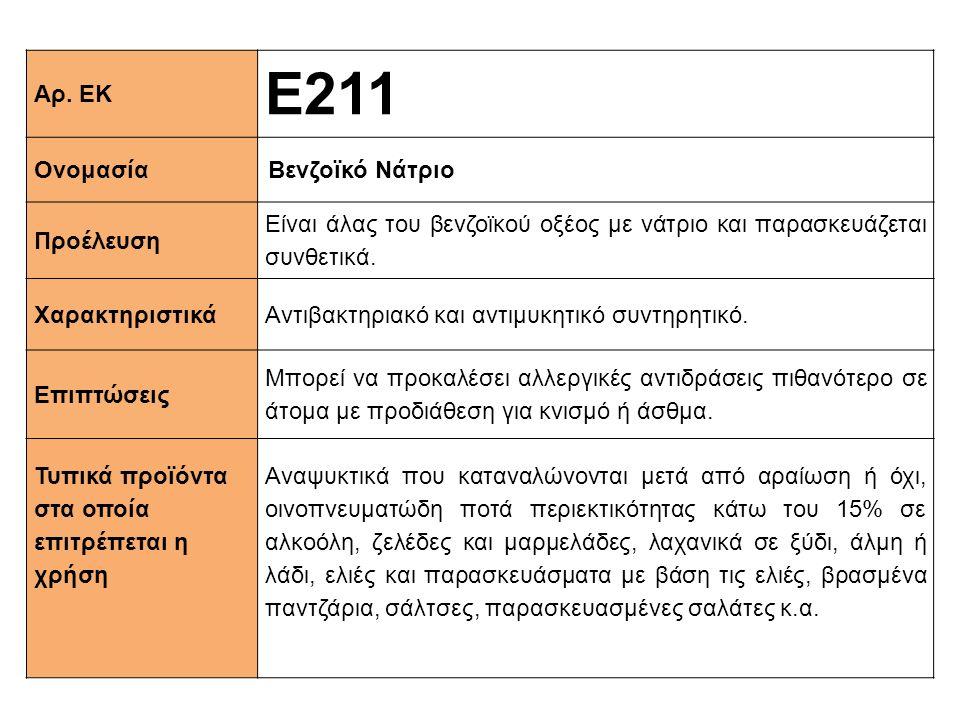 Αρ. ΕΚ Ε211 ΟνομασίαΒενζοϊκό Νάτριο Προέλευση Είναι άλας του βενζοϊκού οξέος με νάτριο και παρασκευάζεται συνθετικά. XαρακτηριστικάΑντιβακτηριακό και