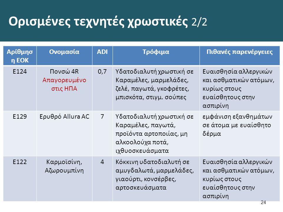 Ορισμένες τεχνητές χρωστικές 2/2 Αρίθμησ η ΕΟΚ ΟνομασίαADIΤρόφιμαΠιθανές παρενέργειες Ε124Πονσώ 4R Απαγορευμένο στις ΗΠΑ 0,7Υδατοδιαλυτή χρωστική σε Καραμέλες, μαρμελάδες, ζελέ, παγωτά, γκοφρέτες, μπισκότα, στιγμ.