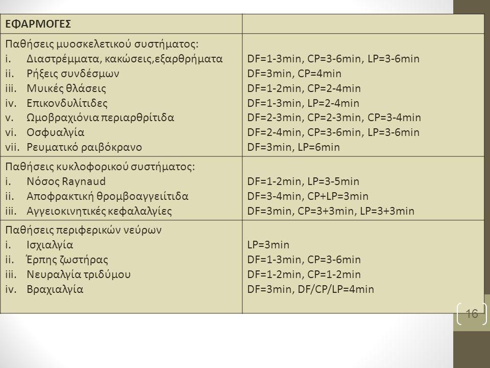 ΕΦΑΡΜΟΓΕΣ Παθήσεις μυοσκελετικού συστήματος: i.Διαστρέμματα, κακώσεις,εξαρθρήματα ii.Ρήξεις συνδέσμων iii.Μυικές θλάσεις iv.Επικονδυλίτιδες v.Ωμοβραχιόνια περιαρθρίτιδα vi.Οσφυαλγία vii.Ρευματικό ραιβόκρανο DF=1-3min, CP=3-6min, LP=3-6min DF=3min, CP=4min DF=1-2min, CP=2-4min DF=1-3min, LP=2-4min DF=2-3min, CP=2-3min, CP=3-4min DF=2-4min, CP=3-6min, LP=3-6min DF=3min, LP=6min Παθήσεις κυκλοφορικού συστήματος: i.Νόσος Raynaud ii.Αποφρακτική θρομβοαγγειίτιδα iii.Αγγειοκινητικές κεφαλαλγίες DF=1-2min, LP=3-5min DF=3-4min, CP+LP=3min DF=3min, CP=3+3min, LP=3+3min Παθήσεις περιφερικών νεύρων i.Ισχιαλγία ii.Έρπης ζωστήρας iii.Νευραλγία τριδύμου iv.Βραχιαλγία LP=3min DF=1-3min, CP=3-6min DF=1-2min, CP=1-2min DF=3min, DF/CP/LP=4min 16