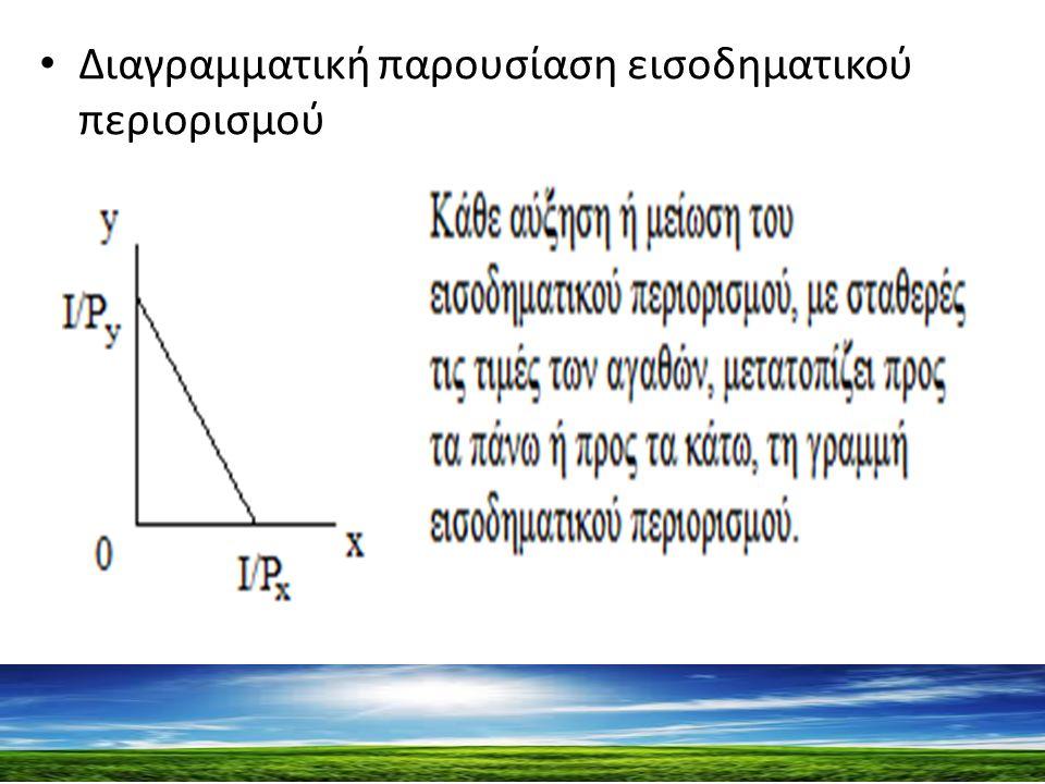 Διαγραμματική παρουσίαση εισοδηματικού περιορισμού