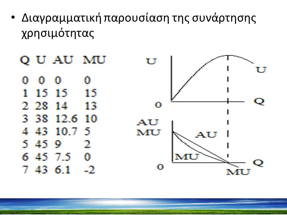 Διαγραμματική παρουσίαση της συνάρτησης χρησιμότητας