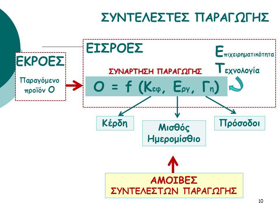 ΣΥΝΤΕΛΕΣΤΕΣ ΠΑΡΑΓΩΓΗΣ 10 O = f (K εφ, E ργ, Γ η ) Παραγόμενο προϊόν Ο ΣΥΝΑΡΤΗΣΗ ΠΑΡΑΓΩΓΗΣ Ε πιχειρηματικότητα Τ εχνολογία Κέρδη Μισθός Ημερομίσθιο Πρόσοδοι ΑΜΟΙΒΕΣ ΣΥΝΤΕΛΕΣΤΩΝ ΠΑΡΑΓΩΓΗΣ ΕΙΣΡΟΕΣ ΕΚΡΟΕΣ