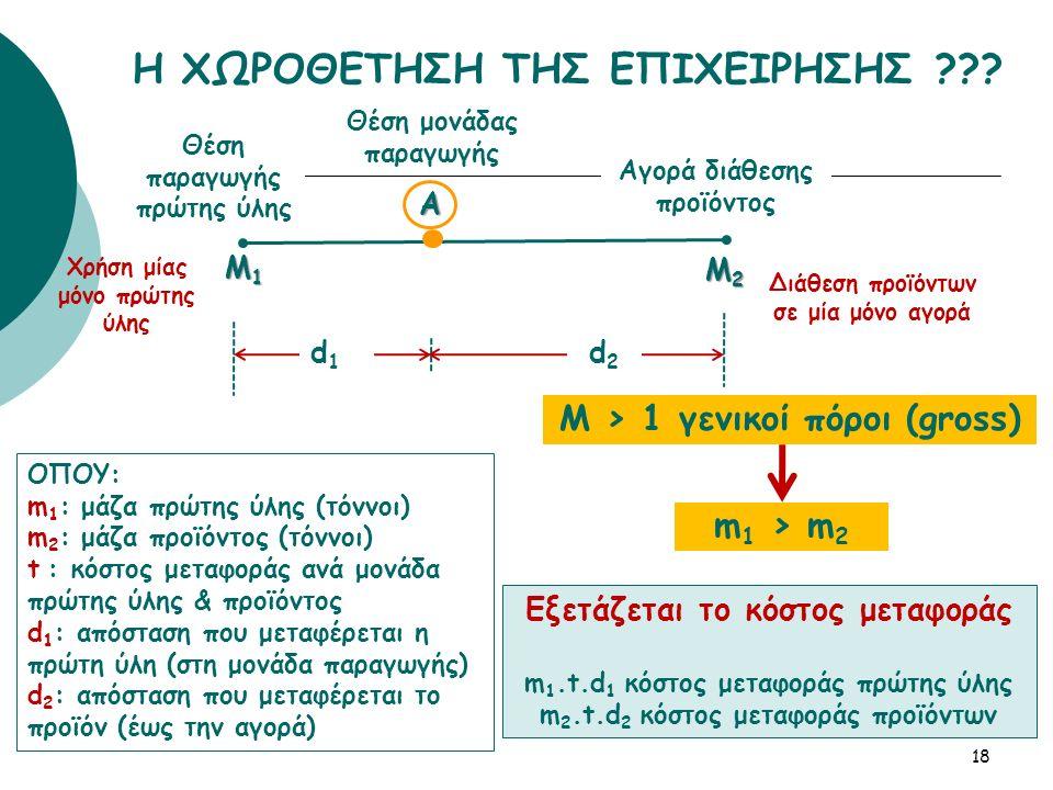 18Α Μ1Μ1Μ1Μ1 Μ2Μ2Μ2Μ2 d1d1 d2d2 Εξετάζεται το κόστος μεταφοράς m 1.t.d 1 κόστος μεταφοράς πρώτης ύλης m 2.t.d 2 κόστος μεταφοράς προϊόντων Θέση παραγωγής πρώτης ύλης Θέση μονάδας παραγωγής Αγορά διάθεσης προϊόντος Μ > 1 γενικοί πόροι (gross) m 1 > m 2 Η ΧΩΡΟΘΕΤΗΣΗ ΤΗΣ ΕΠΙΧΕΙΡΗΣΗΣ .