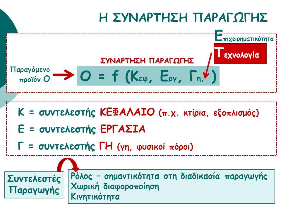 Η ΣΥΝΑΡΤΗΣΗ ΠΑΡΑΓΩΓΗΣ 34 O = f (K εφ, E ργ, Γ η, ) Παραγόμενο προϊόν Ο ΣΥΝΑΡΤΗΣΗ ΠΑΡΑΓΩΓΗΣ Ε πιχειρηματικότητα Τ εχνολογία Κ = συντελεστής ΚΕΦΑΛΑΙΟ (π.χ.