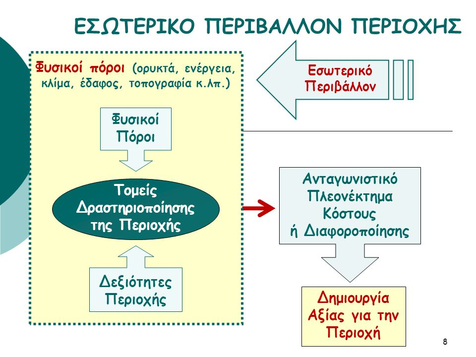  Διαθέσιμοι (φυσικοί) πόροι  Δεξιότητες για την αξιοποίησή τους Φυσικοί πόροι Διαφοροποιούνται από περιοχή σε περιοχή Δεξιότητες Διαθέσιμο ανθρώπινο δυναμικό Σύνολο γνώσης, μεθόδων και τεχνικών για την αποτελεσματικότερη αξιοποίηση των πόρων Διαφοροποιούνται από περιοχή σε περιοχή 9