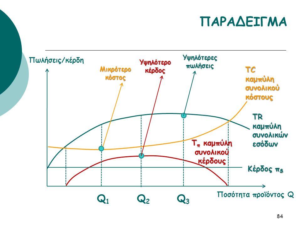 84 ΠΑΡΑΔΕΙΓΜΑ TC καμπύλη συνολικού κόστους TR καμπύλη συνολικών εσόδων T π καμπύλη συνολικού κέρδους Q1Q1 Q2Q2 Q3Q3 Πωλήσεις/κέρδη Ποσότητα προϊόντος Q Μικρότερο κόστος Υψηλότερο κέρδος Υψηλότερες πωλήσεις Κέρδος π S