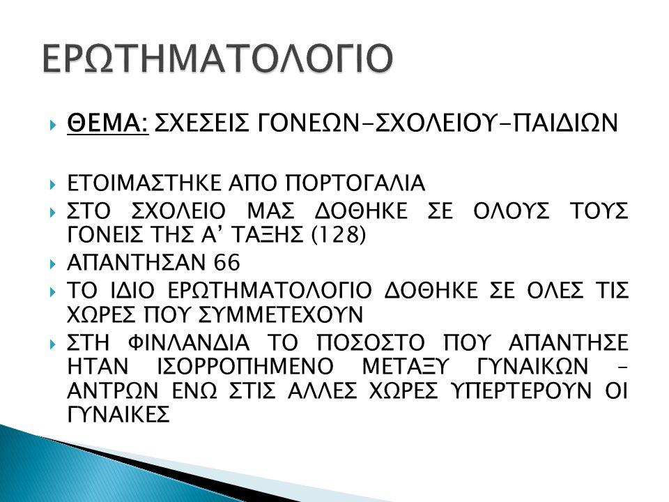  ΘΕΜΑ: ΣΧΕΣΕΙΣ ΓΟΝΕΩΝ-ΣΧΟΛΕΙΟΥ-ΠΑΙΔΙΩΝ  ΕΤΟΙΜΑΣΤΗΚΕ ΑΠΟ ΠΟΡΤΟΓΑΛΙΑ  ΣΤΟ ΣΧΟΛΕΙΟ ΜΑΣ ΔΟΘΗΚΕ ΣΕ ΟΛΟΥΣ ΤΟΥΣ ΓΟΝΕΙΣ ΤΗΣ Α' ΤΑΞΗΣ (128)  ΑΠΑΝΤΗΣΑΝ 66 
