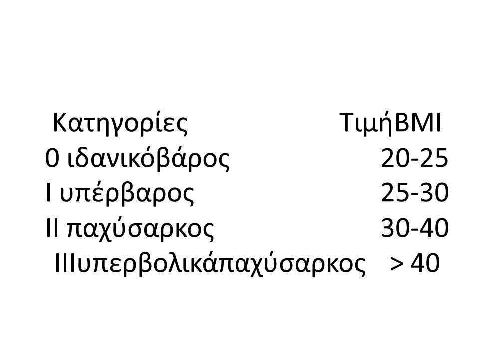 ΚατηγορίεςΤιμήΒΜΙ 0 ιδανικόβάρος20-25 Ι υπέρβαρος25-30 ΙΙ παχύσαρκος30-40 ΙΙΙυπερβολικάπαχύσαρκος> 40