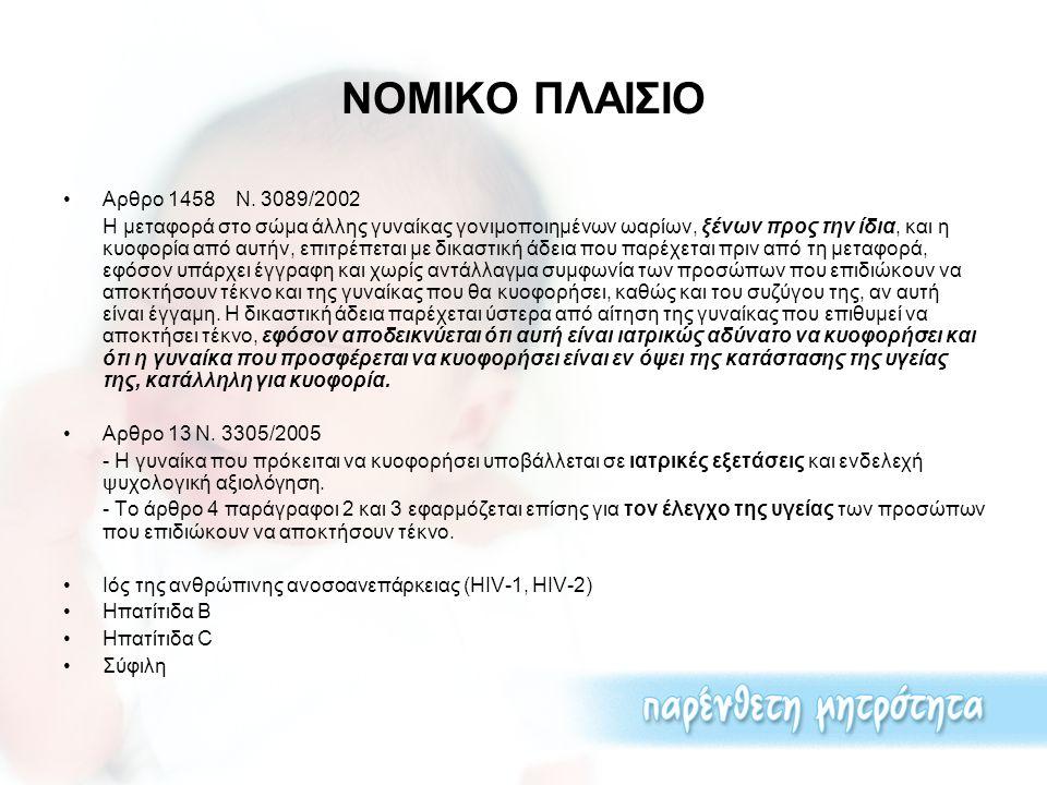 ΝΟΜΙΚΟ ΠΛΑΙΣΙΟ Αρθρο 1458 Ν. 3089/2002 Η μεταφορά στο σώμα άλλης γυναίκας γονιμοποιημένων ωαρίων, ξένων προς την ίδια, και η κυοφορία από αυτήν, επιτρ
