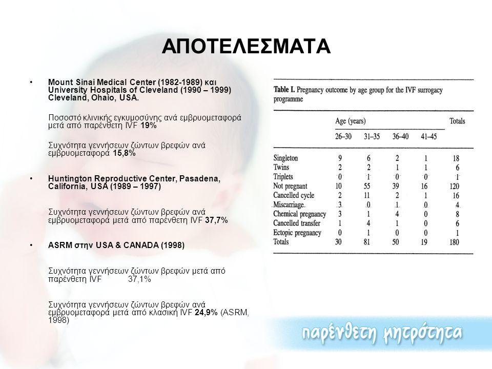 ΣΥΧΝΟΤΗΤΑ ΕΠΙΠΛΟΚΩΝ ΚΑΙ ΠΡΟΩΡΩΝ ΤΟΚΕΤΩΝ Συχνότητα ελλειποβαρών βρεφών σε παρένθετη IVF Σε μονήρη κύηση 3,3% Σε δίδυμη κύηση 29,6% * Σε τρίδυμη κύηση 33.3 Συχνότητα ελλειποβαρών βρεφών σε κλασική IVF Σε μονήρη κύηση 14% Σε δίδυμη κύηση 53% Σε τρίδυμη κύηση 92% Συχνότητα πρόωρων τοκετών σε παρένθετη IVF Σε μονήρη κύηση 11,5% Σε δίδυμη κύηση 20,4% * Σε τρίδυμη κύηση 100% Συχνότητα πρόωρων τοκετών σε κλασική IVF Σε μονήρη κύηση 14% Σε δίδυμη κύηση 58% Σε τρίδυμη κύηση 95% * P<0,05 συγκριτικά με τις μονήρεις κυήσεις