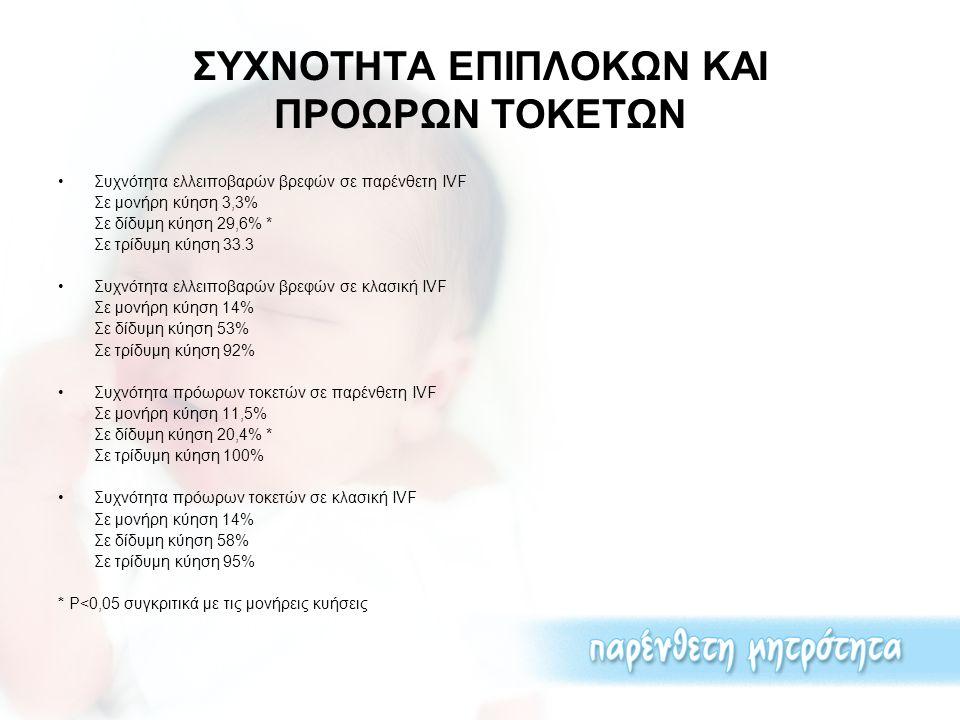 ΣΥΧΝΟΤΗΤΑ ΕΠΙΠΛΟΚΩΝ ΚΑΙ ΠΡΟΩΡΩΝ ΤΟΚΕΤΩΝ Συχνότητα ελλειποβαρών βρεφών σε παρένθετη IVF Σε μονήρη κύηση 3,3% Σε δίδυμη κύηση 29,6% * Σε τρίδυμη κύηση 3