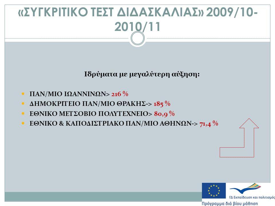 «ΣΥΓΚΡΙΤΙΚΟ ΤΕΣΤ ΔΙΔΑΣΚΑΛΙΑΣ» 2009/10- 2010/11 Ιδρύματα με μεγαλύτερη αύξηση: ΠΑΝ/ΜΙΟ ΙΩΑΝΝΙΝΩΝ> 216 % ΔΗΜΟΚΡΙΤΕΙΟ ΠΑΝ/ΜΙΟ ΘΡΑΚΗΣ-> 185 % ΕΘΝΙΚΟ ΜΕΤΣΟΒΙΟ ΠΟΛΥΤΕΧΝΕΙΟ> 80,9 % ΕΘΝΙΚΟ & ΚΑΠΟΔΙΣΤΡΙΑΚΟ ΠΑΝ/ΜΙΟ ΑΘΗΝΩΝ-> 71,4 %