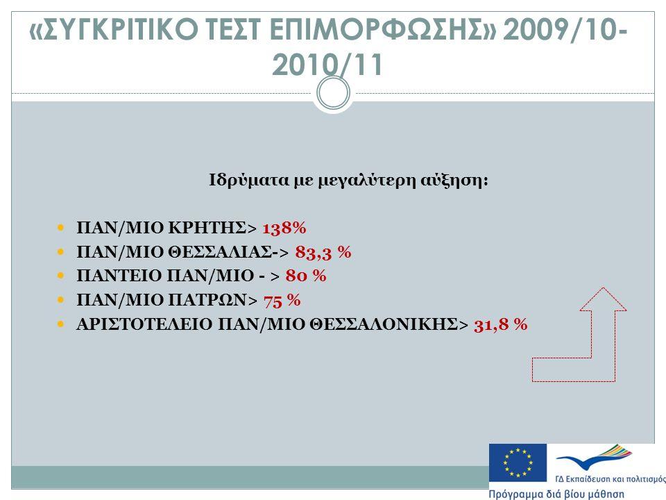 «ΣΥΓΚΡΙΤΙΚΟ ΤΕΣΤ ΕΠΙΜΟΡΦΩΣΗΣ» 2009/10- 2010/11 Ιδρύματα με μεγαλύτερη αύξηση: ΠΑΝ/ΜΙΟ ΚΡΗΤΗΣ> 138% ΠΑΝ/ΜΙΟ ΘΕΣΣΑΛΙΑΣ-> 83,3 % ΠΑΝΤΕΙΟ ΠΑΝ/ΜΙΟ - > 80 % ΠΑΝ/ΜΙΟ ΠΑΤΡΩΝ> 75 % ΑΡΙΣΤΟΤΕΛΕΙΟ ΠΑΝ/ΜΙΟ ΘΕΣΣΑΛΟΝΙΚΗΣ> 31,8 %