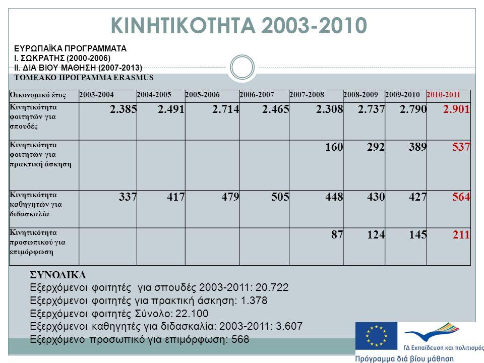 ΚΙΝΗΤΙΚΟΤΗΤΑ 2003-2010 ΕΥΡΩΠΑΪΚΑ ΠΡΟΓΡΑΜΜΑΤΑ Ι. ΣΩΚΡΑΤΗΣ (2000-2006) ΙΙ.