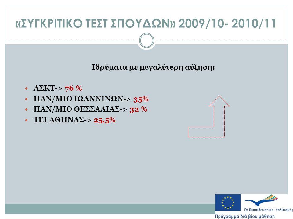 «ΣΥΓΚΡΙΤΙΚΟ ΤΕΣΤ ΣΠΟΥΔΩΝ» 2009/10- 2010/11 Ιδρύματα με μεγαλύτερη αύξηση: ΑΣΚΤ-> 76 % ΠΑΝ/ΜΙΟ ΙΩΑΝΝΙΝΩΝ-> 35% ΠΑΝ/ΜΙΟ ΘΕΣΣΑΛΙΑΣ-> 32 % ΤΕΙ ΑΘΗΝΑΣ-> 25,5%