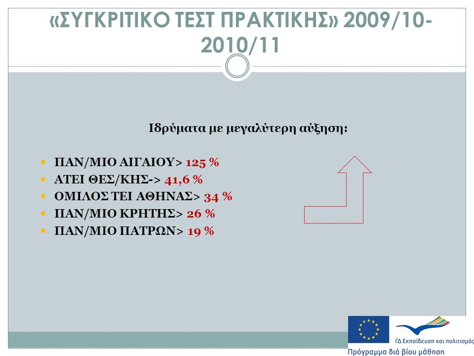 «ΣΥΓΚΡΙΤΙΚΟ ΤΕΣΤ ΠΡΑΚΤΙΚΗΣ» 2009/10- 2010/11 Ιδρύματα με μεγαλύτερη αύξηση: ΠΑΝ/ΜΙΟ ΑΙΓΑΙΟΥ> 125 % ΑΤΕΙ ΘΕΣ/ΚΗΣ-> 41,6 % ΟΜΙΛΟΣ ΤΕΙ ΑΘΗΝΑΣ> 34 % ΠΑΝ/ΜΙΟ ΚΡΗΤΗΣ> 26 % ΠΑΝ/ΜΙΟ ΠΑΤΡΩΝ> 19 %