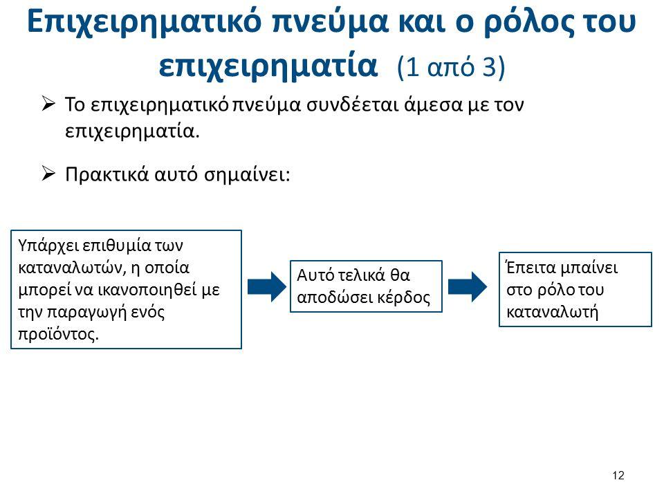 Επιχειρηματικό πνεύμα και ο ρόλος του επιχειρηματία (1 από 3)  Το επιχειρηματικό πνεύμα συνδέεται άμεσα με τον επιχειρηματία.