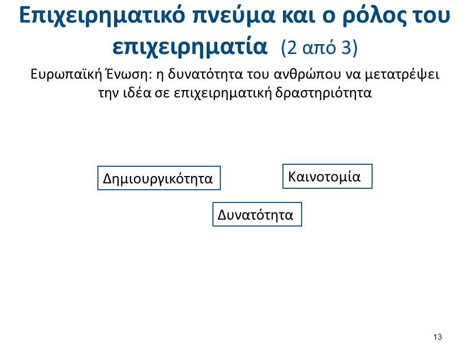 Επιχειρηματικό πνεύμα και ο ρόλος του επιχειρηματία (2 από 3) Ευρωπαϊκή Ένωση: η δυνατότητα του ανθρώπου να μετατρέψει την ιδέα σε επιχειρηματική δραστηριότητα 13 Δημιουργικότητα Καινοτομία Δυνατότητα