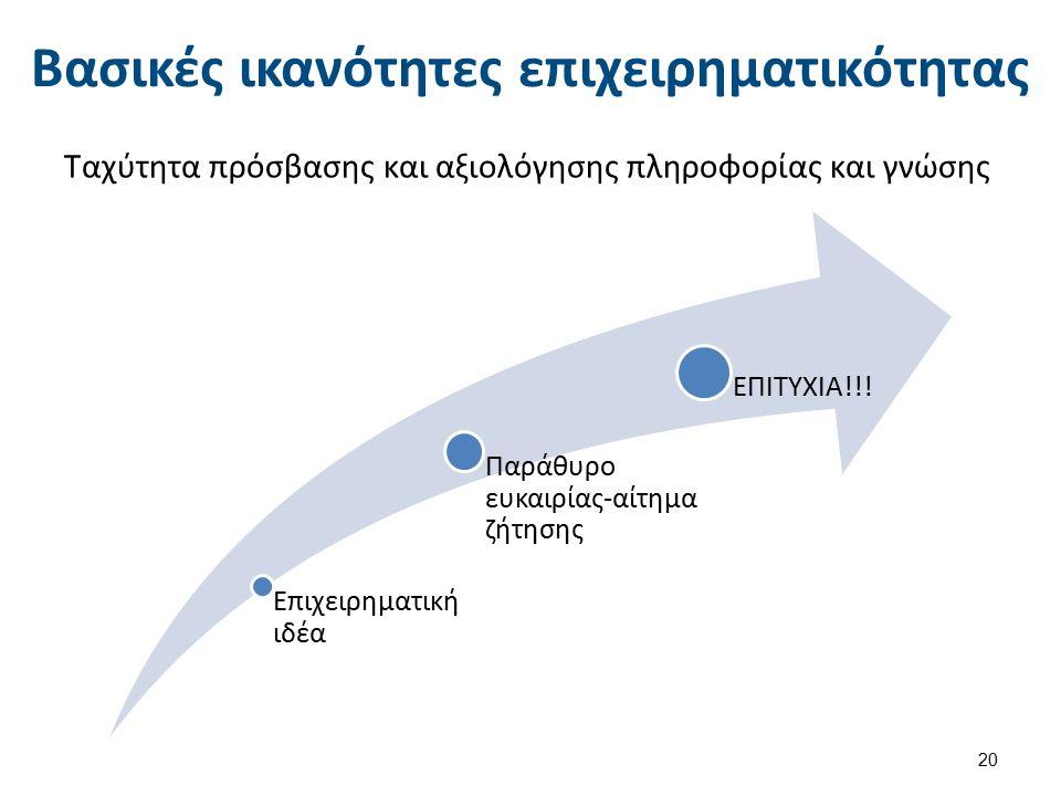 Βασικές ικανότητες επιχειρηματικότητας Ταχύτητα πρόσβασης και αξιολόγησης πληροφορίας και γνώσης 20 Επιχειρηματική ιδέα Παράθυρο ευκαιρίας-αίτημα ζήτησης ΕΠΙΤΥΧΙΑ!!!