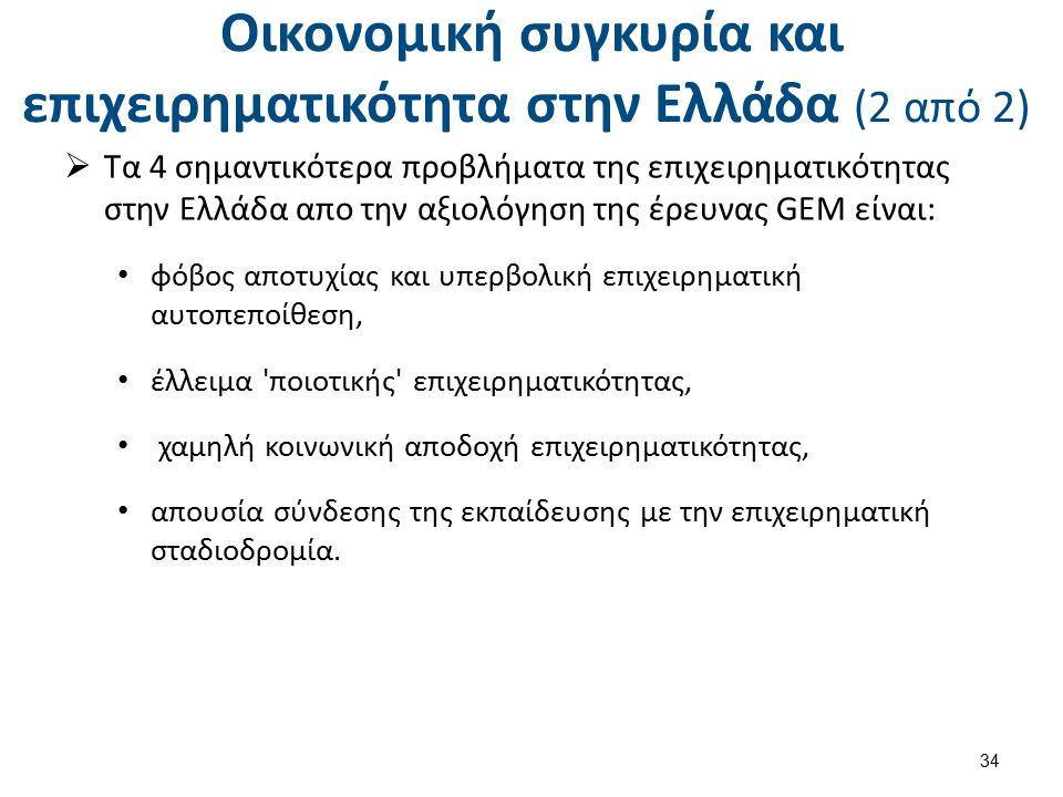 Οικονομική συγκυρία και επιχειρηματικότητα στην Ελλάδα (2 από 2)  Τα 4 σημαντικότερα προβλήματα της επιχειρηματικότητας στην Ελλάδα απο την αξιολόγηση της έρευνας GEM είναι: φόβος αποτυχίας και υπερβολική επιχειρηματική αυτοπεποίθεση, έλλειμα ποιοτικής επιχειρηματικότητας, χαμηλή κοινωνική αποδοχή επιχειρηματικότητας, απουσία σύνδεσης της εκπαίδευσης με την επιχειρηματική σταδιοδρομία.