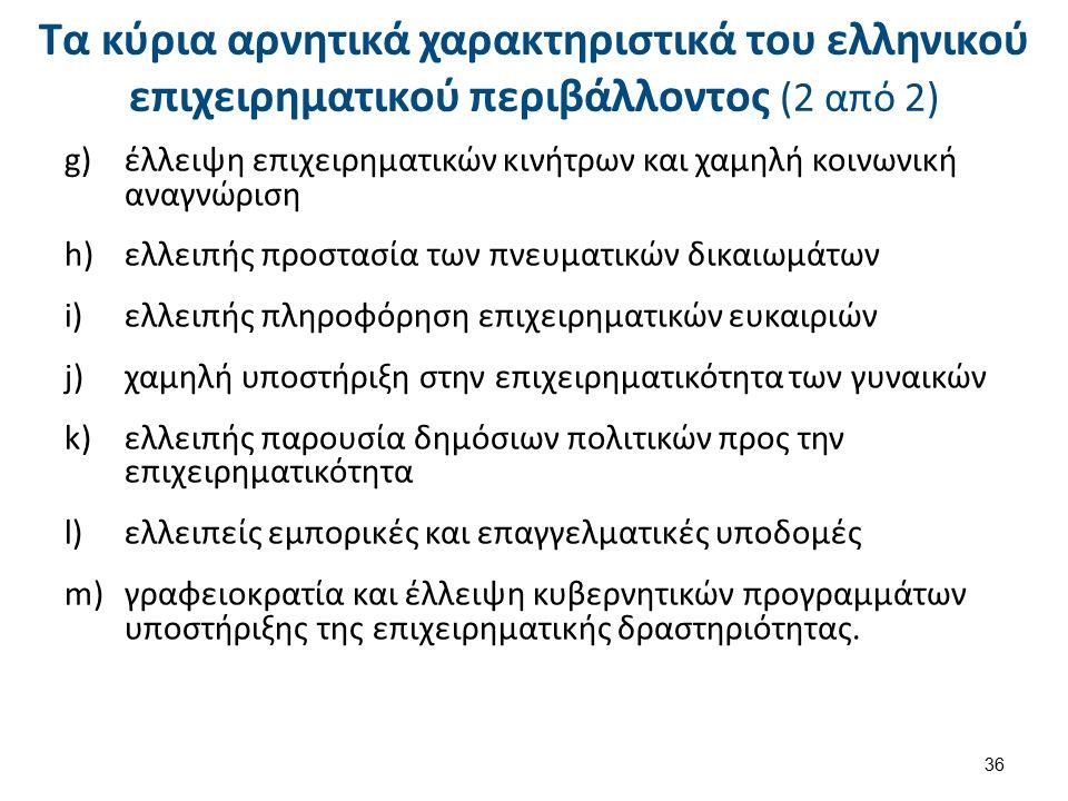 Τα κύρια αρνητικά χαρακτηριστικά του ελληνικού επιχειρηματικού περιβάλλοντος (2 από 2) g)έλλειψη επιχειρηματικών κινήτρων και χαμηλή κοινωνική αναγνώριση h)ελλειπής προστασία των πνευματικών δικαιωμάτων i)ελλειπής πληροφόρηση επιχειρηματικών ευκαιριών j)χαμηλή υποστήριξη στην επιχειρηματικότητα των γυναικών k)ελλειπής παρουσία δημόσιων πολιτικών προς την επιχειρηματικότητα l)ελλειπείς εμπορικές και επαγγελματικές υποδομές m)γραφειοκρατία και έλλειψη κυβερνητικών προγραμμάτων υποστήριξης της επιχειρηματικής δραστηριότητας.