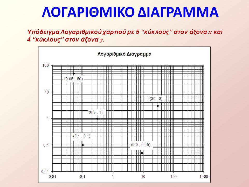 """Υπόδειγμα Λογαριθμικού χαρτιού με 5 """"κύκλους"""" στον άξονα x και 4 """"κύκλους"""" στον άξονα y. ΛΟΓΑΡΙΘΜΙΚΟ ΔΙΑΓΡΑΜΜΑ"""