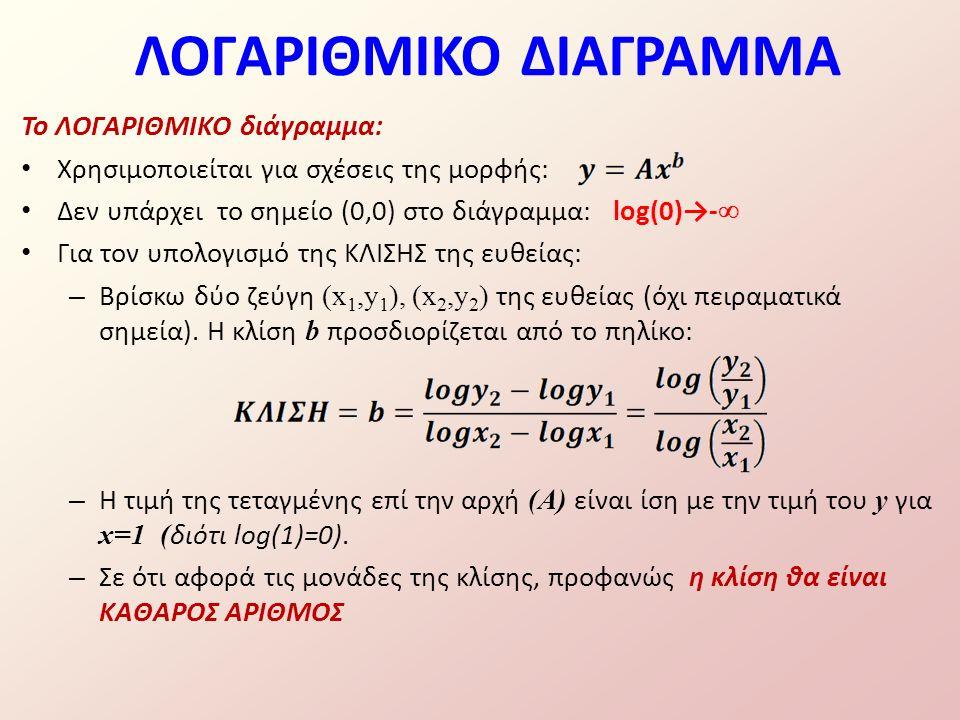 Το ΛΟΓΑΡΙΘΜΙΚΟ διάγραμμα: Χρησιμοποιείται για σχέσεις της μορφής: Δεν υπάρχει το σημείο (0,0) στο διάγραμμα: log(0)→-  Για τον υπολογισμό της ΚΛΙΣΗΣ της ευθείας: – Βρίσκω δύο ζεύγη (x 1,y 1 ), (x 2,y 2 ) της ευθείας (όχι πειραματικά σημεία).