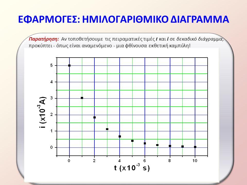 ΕΦΑΡΜΟΓΕΣ: ΗΜΙΛΟΓΑΡΙΘΜΙΚΟ ΔΙΑΓΡΑΜΜΑ Παρατήρηση: Αν τοποθετήσουμε τις πειραματικές τιμές t και i σε δεκαδικό διάγραμμα, προκύπτει - όπως είναι αναμενόμενο - μια φθίνουσα εκθετική καμπύλη!