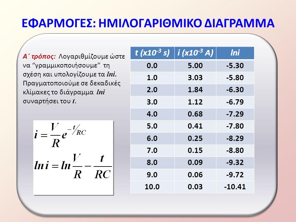 ΕΦΑΡΜΟΓΕΣ: ΗΜΙΛΟΓΑΡΙΘΜΙΚΟ ΔΙΑΓΡΑΜΜΑ t (x10 -3 s)i (x10 -3 A)lni 0.05.00-5.30 1.03.03-5.80 2.01.84-6.30 3.01.12-6.79 4.00.68-7.29 5.00.41-7.80 6.00.25-8.29 7.00.15-8.80 8.00.09-9.32 9.00.06-9.72 10.00.03-10.41 Α΄ τρόπος: Λογαριθμίζουμε ώστε να γραμμικοποιήσουμε τη σχέση και υπολογίζουμε τα lni.