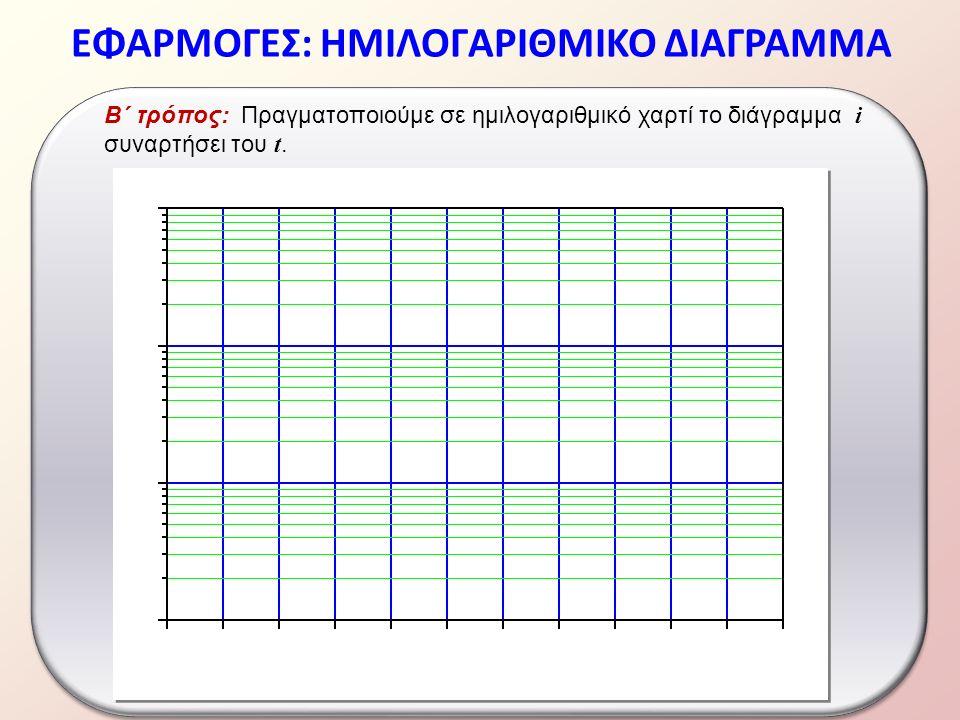ΕΦΑΡΜΟΓΕΣ: ΗΜΙΛΟΓΑΡΙΘΜΙΚΟ ΔΙΑΓΡΑΜΜΑ Β΄ τρόπος: Πραγματοποιούμε σε ημιλογαριθμικό χαρτί το διάγραμμα i συναρτήσει του t.