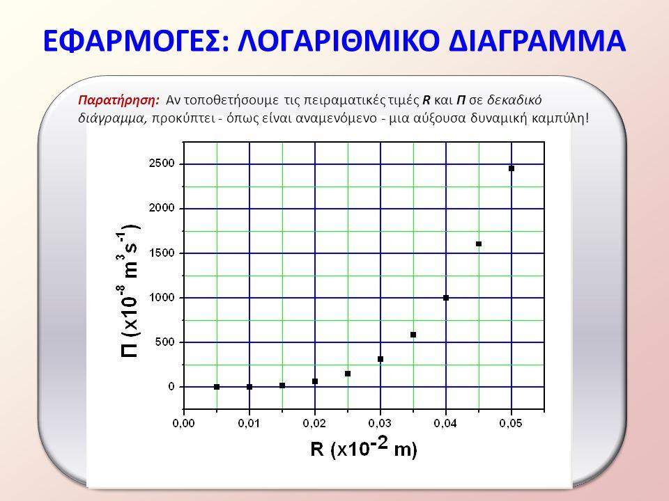 ΕΦΑΡΜΟΓΕΣ: ΛΟΓΑΡΙΘΜΙΚΟ ΔΙΑΓΡΑΜΜΑ Παρατήρηση: Αν τοποθετήσουμε τις πειραματικές τιμές R και Π σε δεκαδικό διάγραμμα, προκύπτει - όπως είναι αναμενόμενο - μια αύξουσα δυναμική καμπύλη!