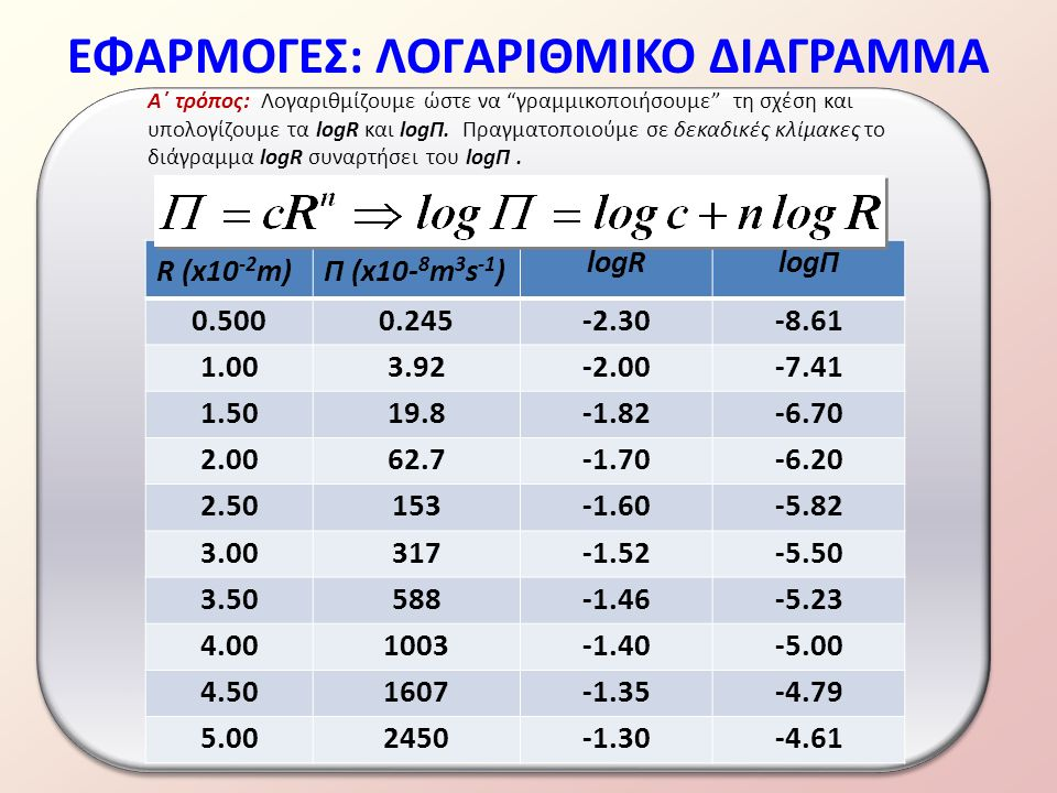ΕΦΑΡΜΟΓΕΣ: ΛΟΓΑΡΙΘΜΙΚΟ ΔΙΑΓΡΑΜΜΑ R (x10 -2 m)Π (x10- 8 m 3 s -1 ) logRlogΠ 0.5000.245-2.30-8.61 1.003.92-2.00-7.41 1.5019.8-1.82-6.70 2.0062.7-1.70-6.20 2.50153-1.60-5.82 3.00317-1.52-5.50 3.50588-1.46-5.23 4.001003-1.40-5.00 4.501607-1.35-4.79 5.002450-1.30-4.61 Α΄ τρόπος: Λογαριθμίζουμε ώστε να γραμμικοποιήσουμε τη σχέση και υπολογίζουμε τα logR και logΠ.