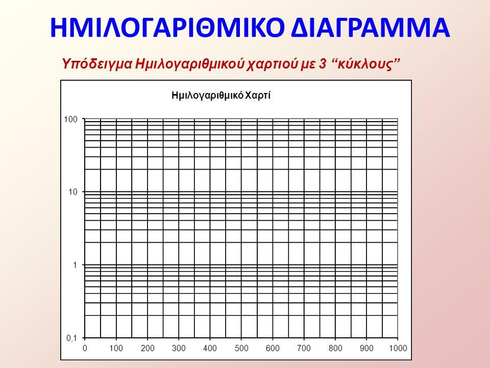 ΗΜΙΛΟΓΑΡΙΘΜΙΚΟ ΔΙΑΓΡΑΜΜΑ Υπόδειγμα Ημιλογαριθμικού χαρτιού με 3 κύκλους 0,1 1 10 100 0 2003004005006007008009001000 Ημιλογαριθμικό Χαρτί