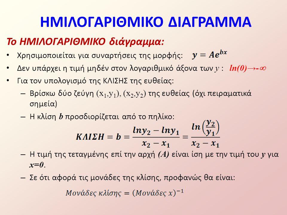 Το ΗΜΙΛΟΓΑΡΙΘΜΙΚΟ διάγραμμα: Χρησιμοποιείται για συναρτήσεις της μορφής: Δεν υπάρχει η τιμή μηδέν στον λογαριθμικό άξονα των y : ln(0)→-  Για τον υπολογισμό της ΚΛΙΣΗΣ της ευθείας: – Βρίσκω δύο ζεύγη (x 1,y 1 ), (x 2,y 2 ) της ευθείας (όχι πειραματικά σημεία) – Η κλίση b προσδιορίζεται από το πηλίκο: – Η τιμή της τεταγμένης επί την αρχή (Α) είναι ίση με την τιμή του y για x=0.