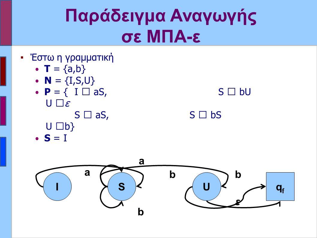 Παράδειγμα Αναγωγής σε ΜΠΑ-ε ▪Έστω η γραμματική Τ = {a,b} N = {I,S,U} P = {I  aS,S  bU U  ε S  aS, S  bS U  b} S = I ΙS a a b b U b ε qfqf