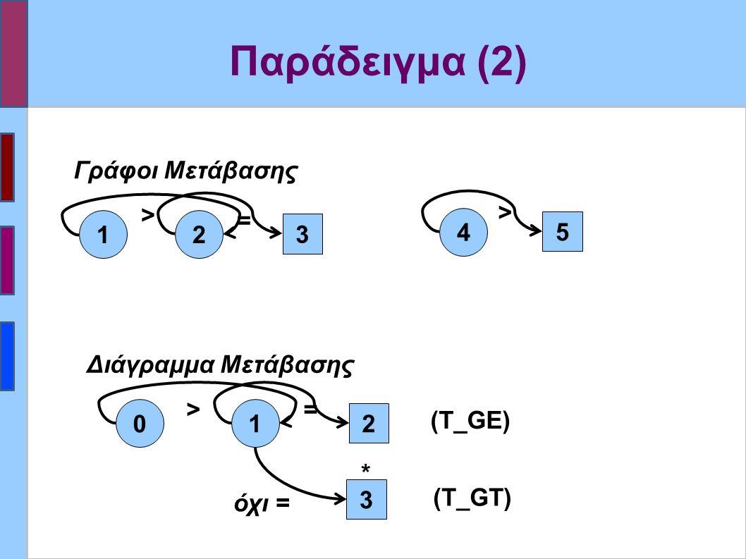 Παράδειγμα (2) > > 12 4 = 3 5 Γράφοι Μετάβασης όχι = > 0 1 = 2 3 Διάγραμμα Μετάβασης (Τ_GE) (Τ_GT) *