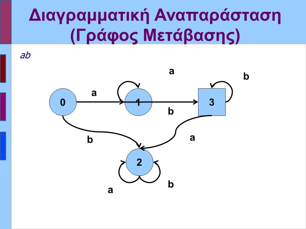 Διαγραμματική Αναπαράσταση (Γράφος Μετάβασης) 01 2 a b b a a b 3 b a ab
