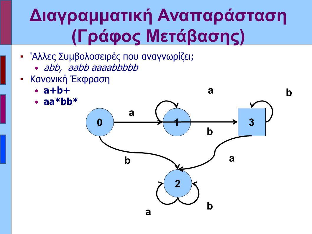 Διαγραμματική Αναπαράσταση (Γράφος Μετάβασης) 01 2 a b b a a b 3 b a ▪'Αλλες Συμβολοσειρές που αναγνωρίζει; abb, aabb aaaabbbbb ▪Κανονική Έκφραση a+b+