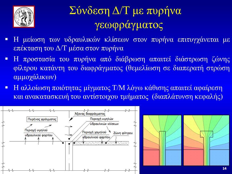 14 Σύνδεση Δ/Τ με πυρήνα γεωφράγματος  Η μείωση των υδραυλικών κλίσεων στον πυρήνα επιτυγχάνεται με επέκταση του Δ/Τ μέσα στον πυρήνα  Η προστασία του πυρήνα από διάβρωση απαιτεί διάστρωση ζώνης φίλτρου κατάντη του διαφράγματος (θεμελίωση σε διαπερατή στρώση αμμοχάλικων)  Η αλλοίωση ποιότητας μίγματος Τ/Μ λόγω κάθισης απαιτεί αφαίρεση και ανακατασκευή του αντίστοιχου τμήματος (διαπλάτυνση κεφαλής)