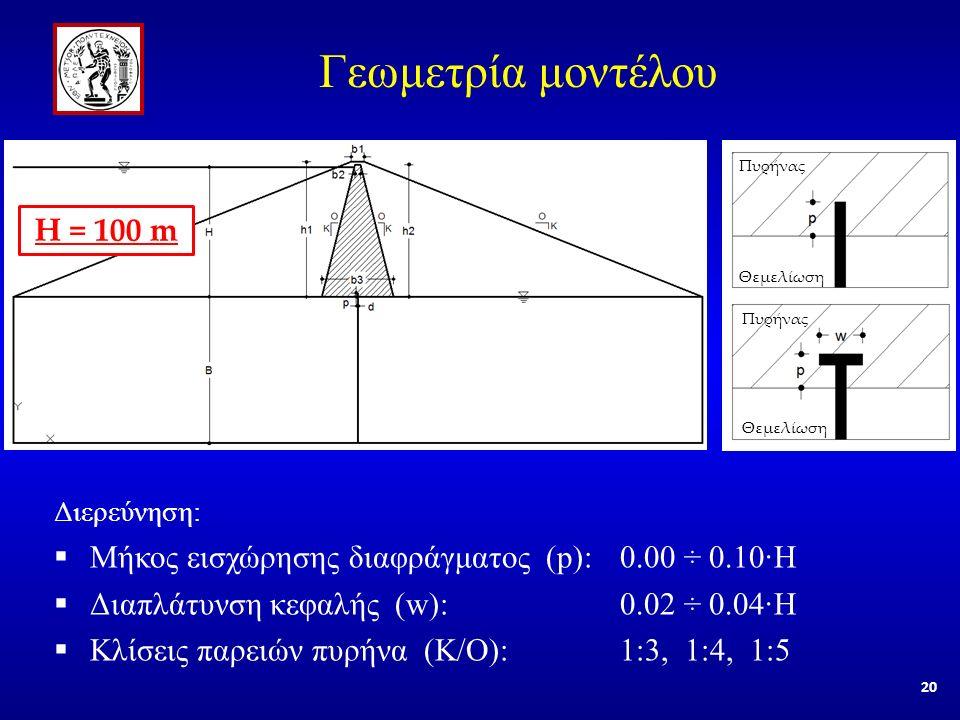Πυρήνας Θεμελίωση Πυρήνας Θεμελίωση Γεωμετρία μοντέλου Η = 100 m Διερεύνηση:  Μήκος εισχώρησης διαφράγματος (p): 0.00 ÷ 0.10·Η  Διαπλάτυνση κεφαλής (w): 0.02 ÷ 0.04·Η  Κλίσεις παρειών πυρήνα (Κ/Ο): 1:3, 1:4, 1:5 20