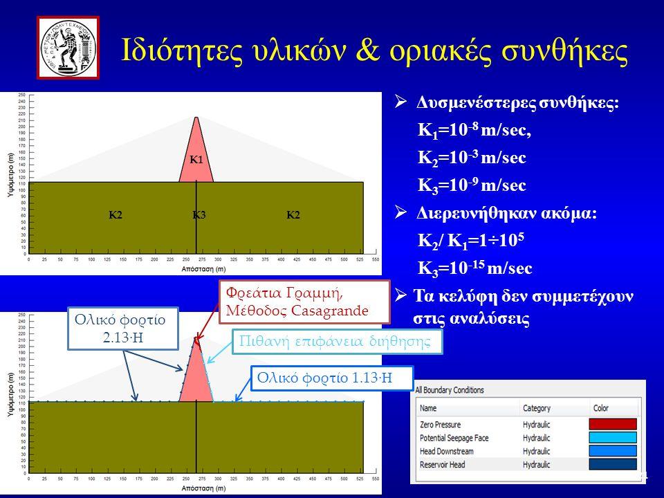 Κ1 Κ2 Κ3  Δυσμενέστερες συνθήκες: K 1 =10 -8 m/sec, K 2 =10 -3 m/sec K 3 =10 -9 m/sec  Διερευνήθηκαν ακόμα: K 2 / K 1 =1÷10 5 K 3 =10 -15 m/sec  Τα κελύφη δεν συμμετέχουν στις αναλύσεις Φρεάτια Γραμμή, Μέθοδος Casagrande Ολικό φορτίο 2.13 ·H Πιθανή επιφάνεια διήθησης Ολικό φορτίο 1.13 ·H Ιδιότητες υλικών & οριακές συνθήκες 21